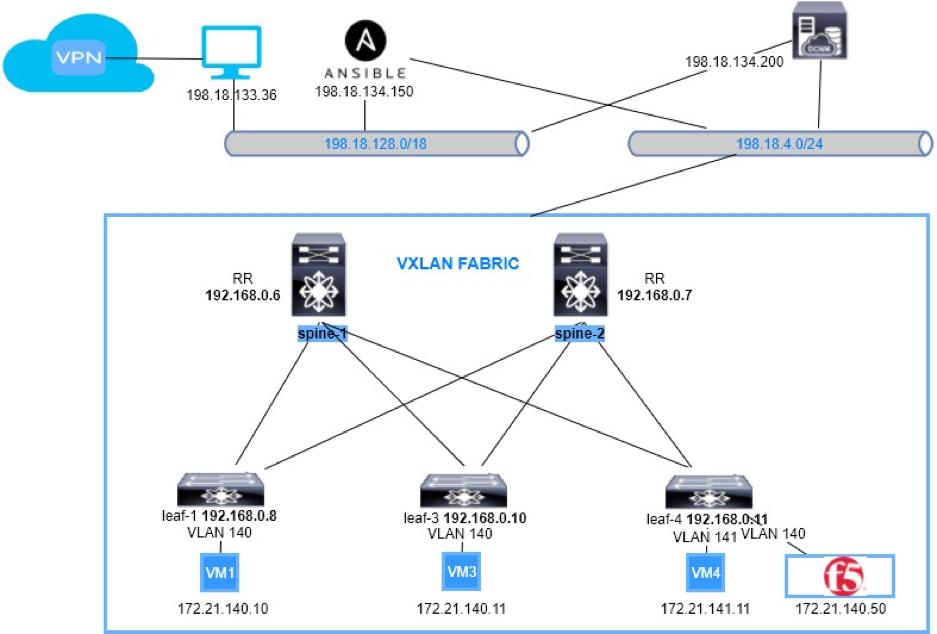 Introduction - Cisco Live LTRDCN-1572